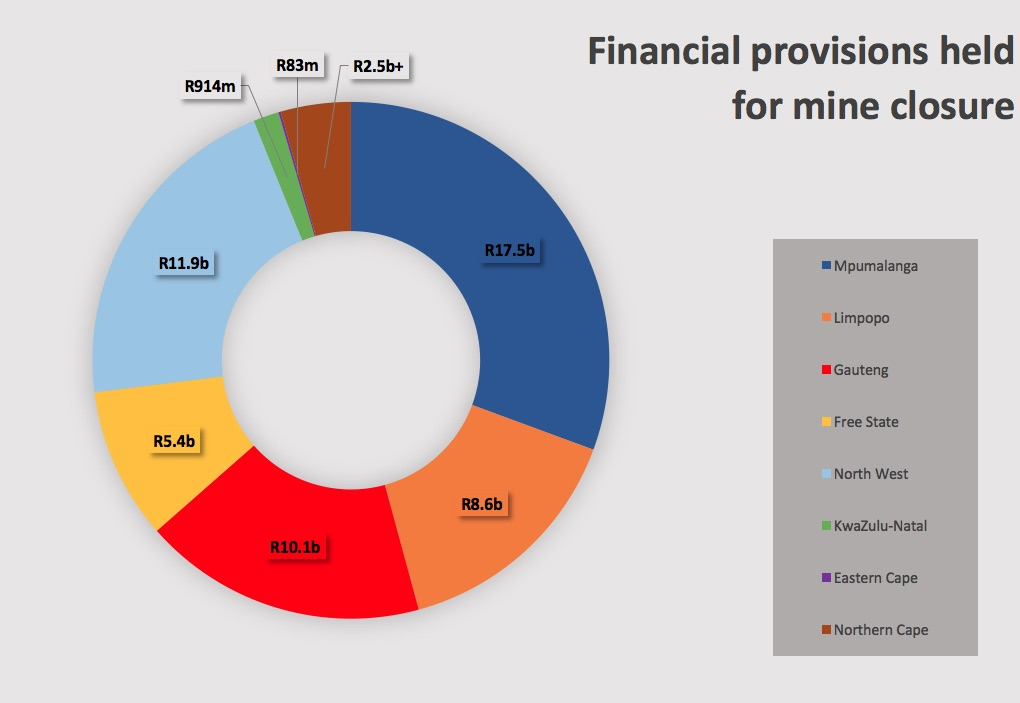 oxpeckers r60 billion held for mines that are never closed Mining Area approximate values of the financial provisions for rehabilitation currently held in each province the data was sourced from the dmr\u0027s regional offices via